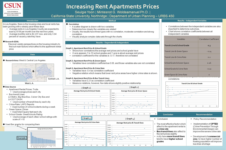 Increasing Apartment Rental Prices